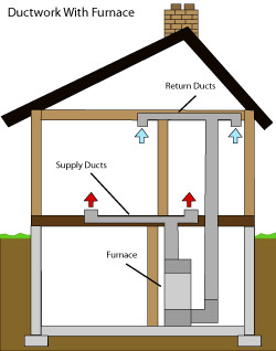 diagram of how air ductwork operates within a Burlington home